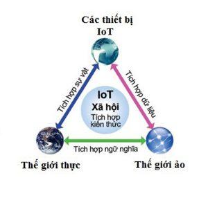 H1. Cac thiet bi IoT